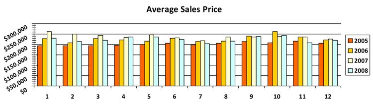 Average Sale Prices