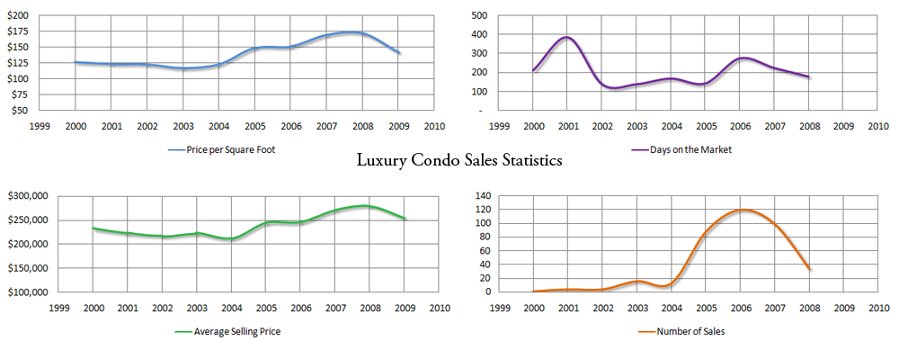 Market stats for Gainesville Luxury Condos - click for larger image