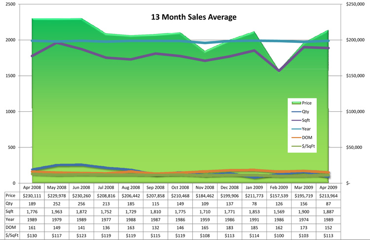 13 Month Sales Stats