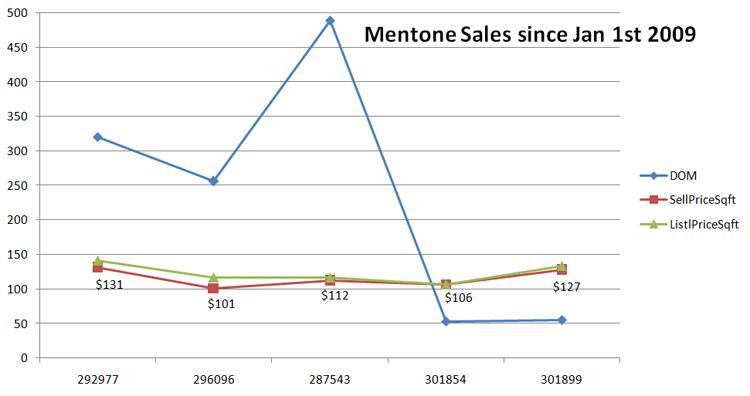 Mentone Sales