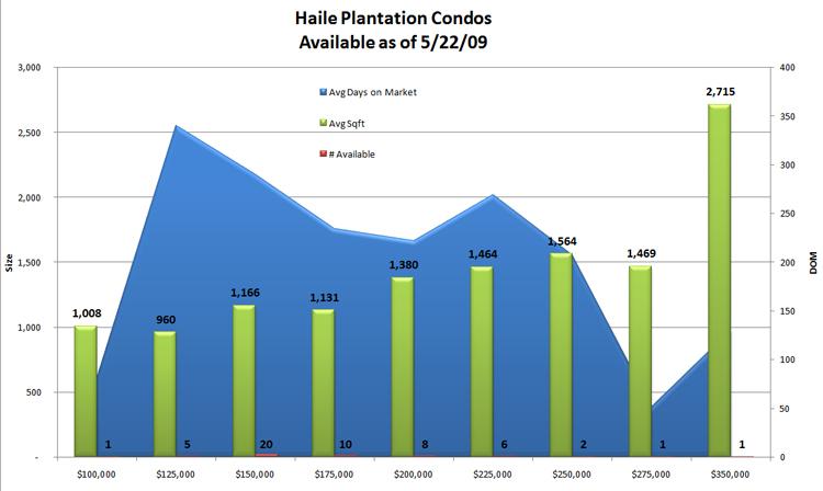 Haile Condos
