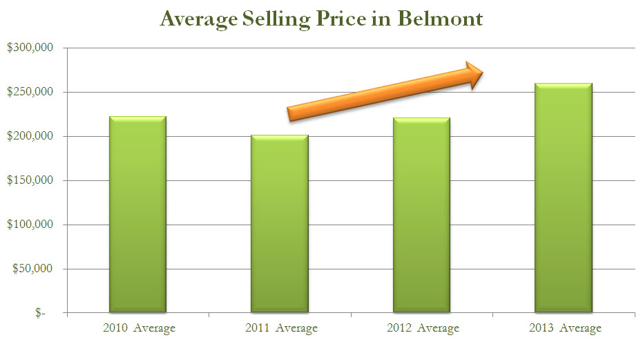 average sale prices in Belmont - Alachua County