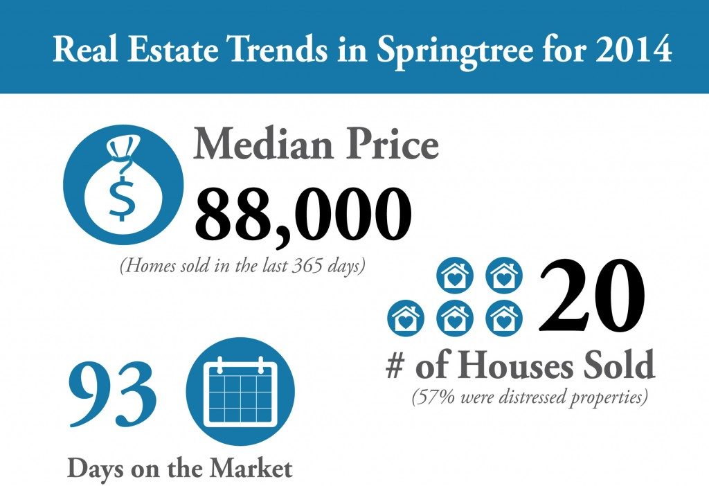 Real Estate Trends in Springtree for 2014, median price, # of homes sold, days on the market