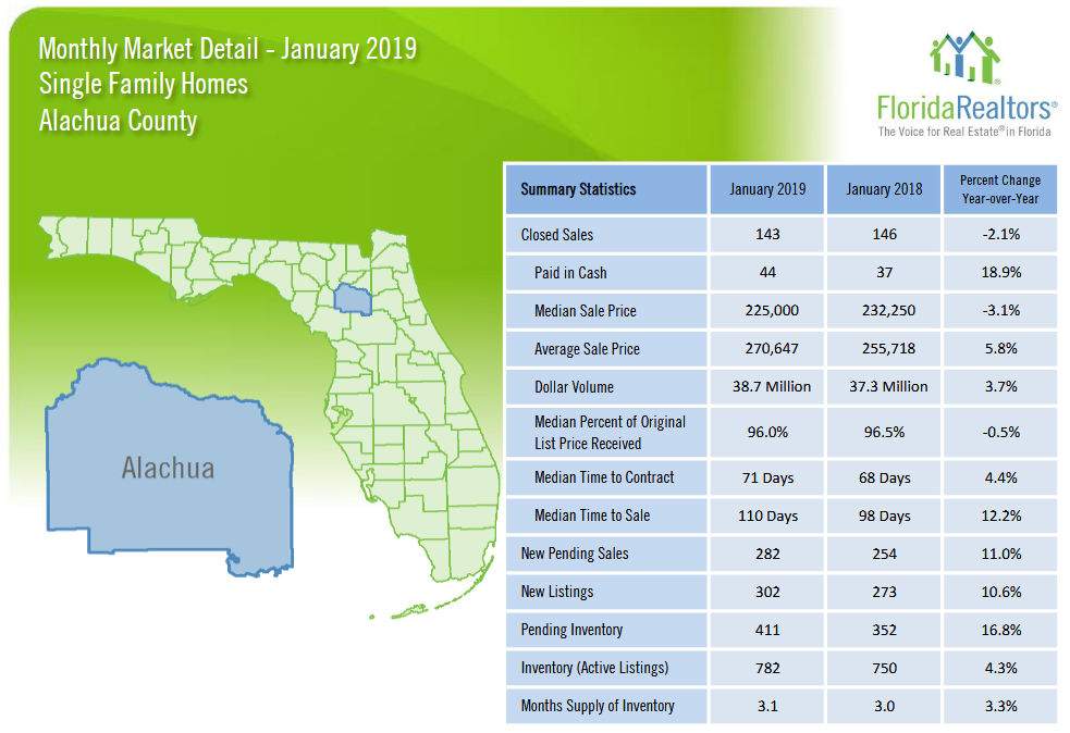 Real Estate Sales Statistics for Alachua County Jan 2019