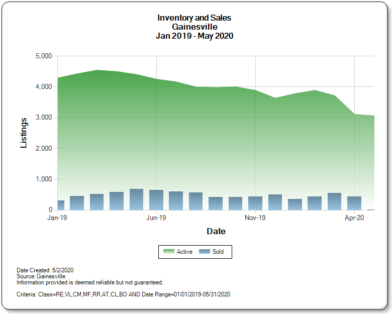 graph of 1/19 - 5/20 inventory and sales by month for Gainesville   source GACAR