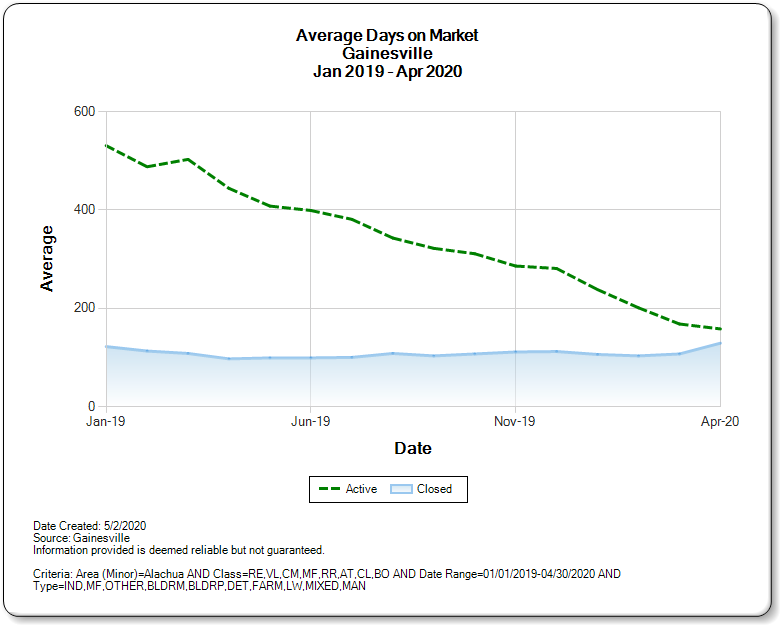 Graph - Average Days on Market for Gainesville  1/19 - 4/20 source GACAR