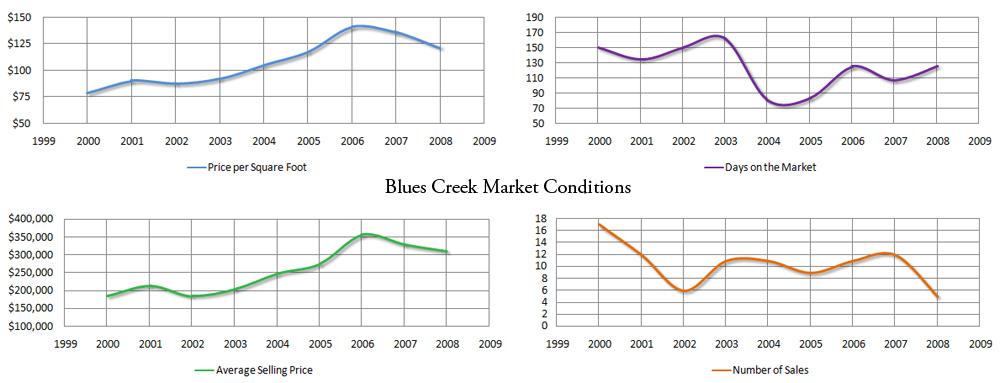 Market stats for Blues Creek - click for larger image