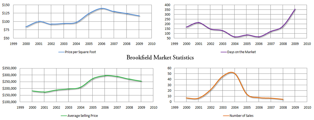 Market stats for Brookfield - click for larger image