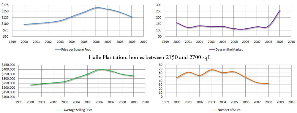 Market stats for Haile Plantation - click for larger image