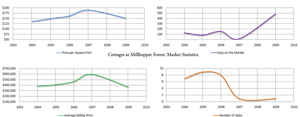 Market stats for homes in the Cottages of Millhopper Forest