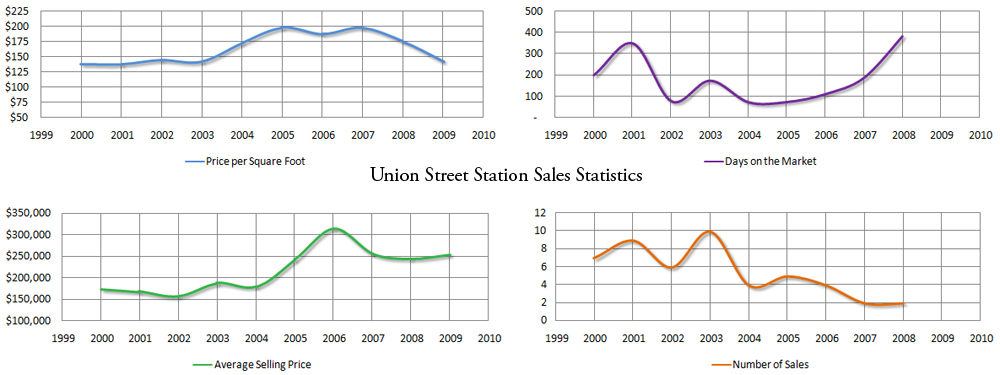 Market stats for Union Street Station - click for larger image