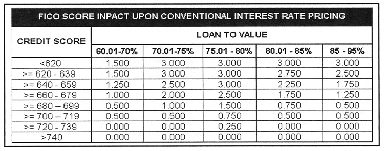 Affect of FICO scores on Interest Rates
