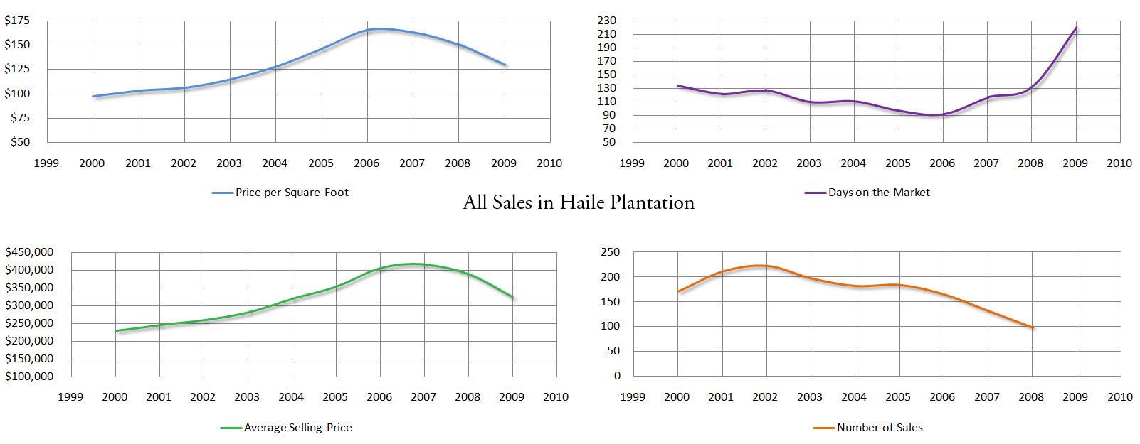 Market stats for Haile Plantation