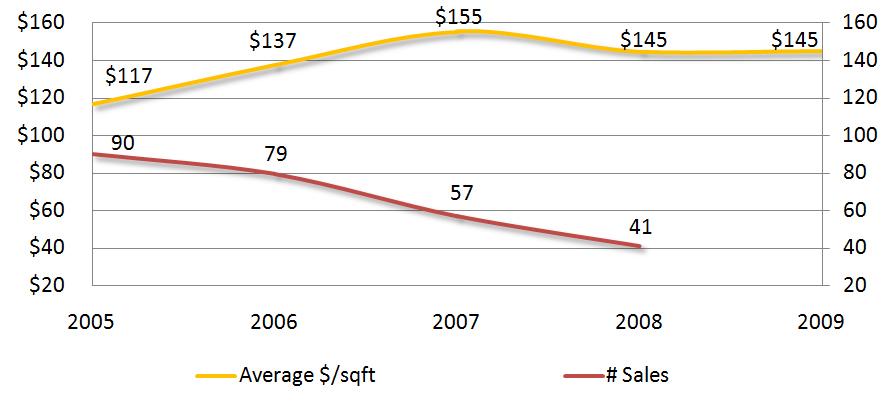 Price per Sqft