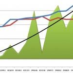 Days on Market Trend up