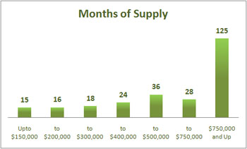 Absorption Rates Nov 2011
