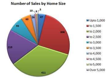 Home Sales by Size