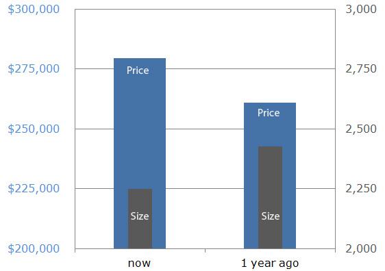 price now vs 1 year ago