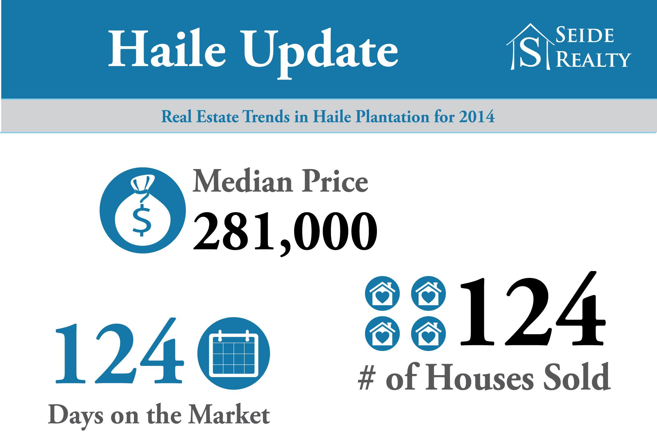 Haile Plantation Real Estate Trends