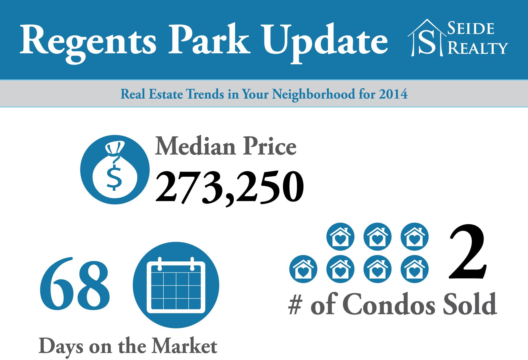 Real Estate Trends in Regents Park